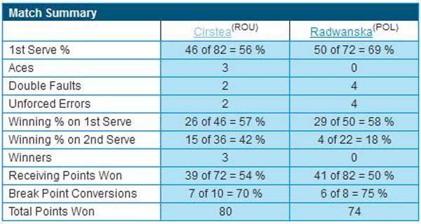 Statistica meciului Sorana Cirstea - Urszula Radwanska