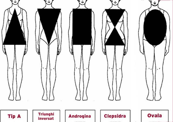 siluete feminine - tipuri