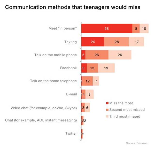 Metodele de comunicare preferate de adolescenti