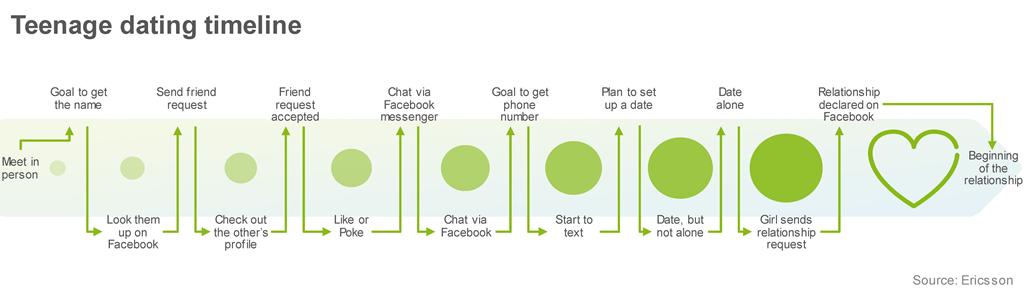 Relatiile adolescentine in mediul online