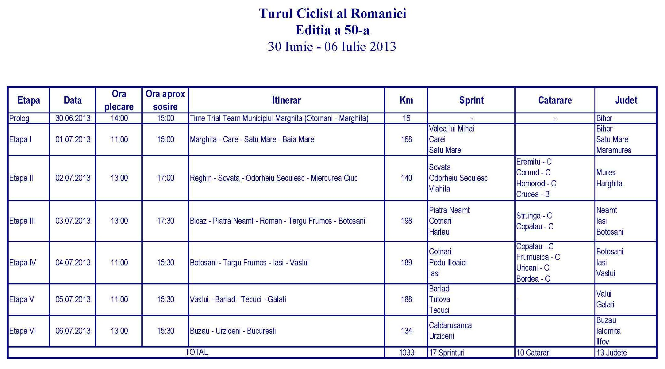 Turul Ciclist al României 2013/ program pe etape detalii