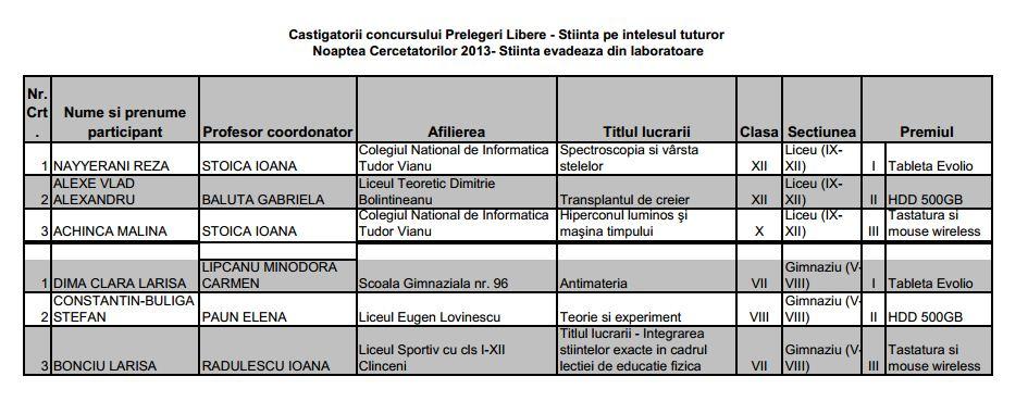 tabel-castigatori-concurs-prelegeri-noaptea-cercetatorilor-2013