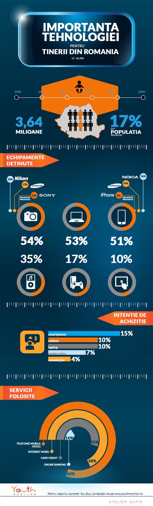 Infografic_Tehnologie - tineri romani