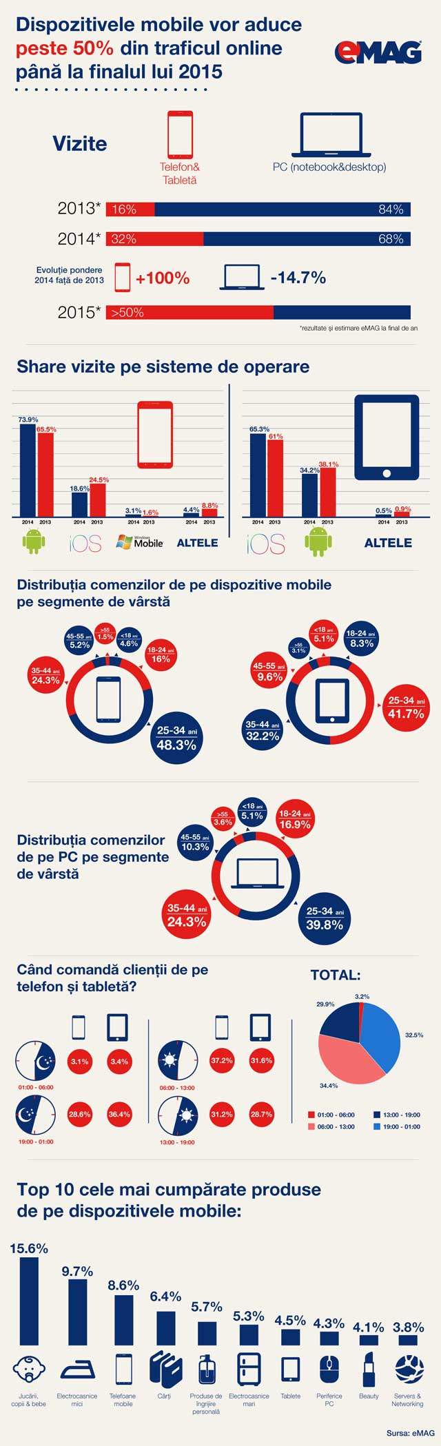 Infografic-eMAG_Dispozitive_mobile