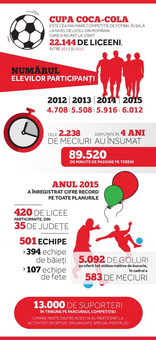Infografic---Cupa-Coca-Cola