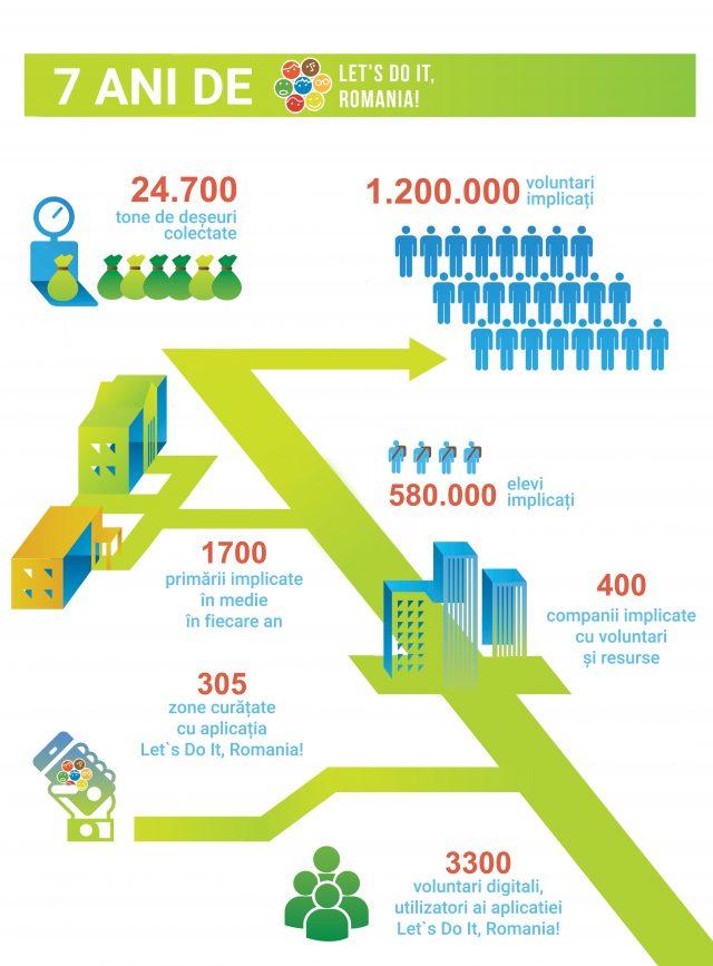 infografic LDIR 7 ani